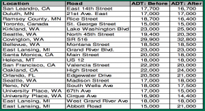 A list of Complete Streets Projects